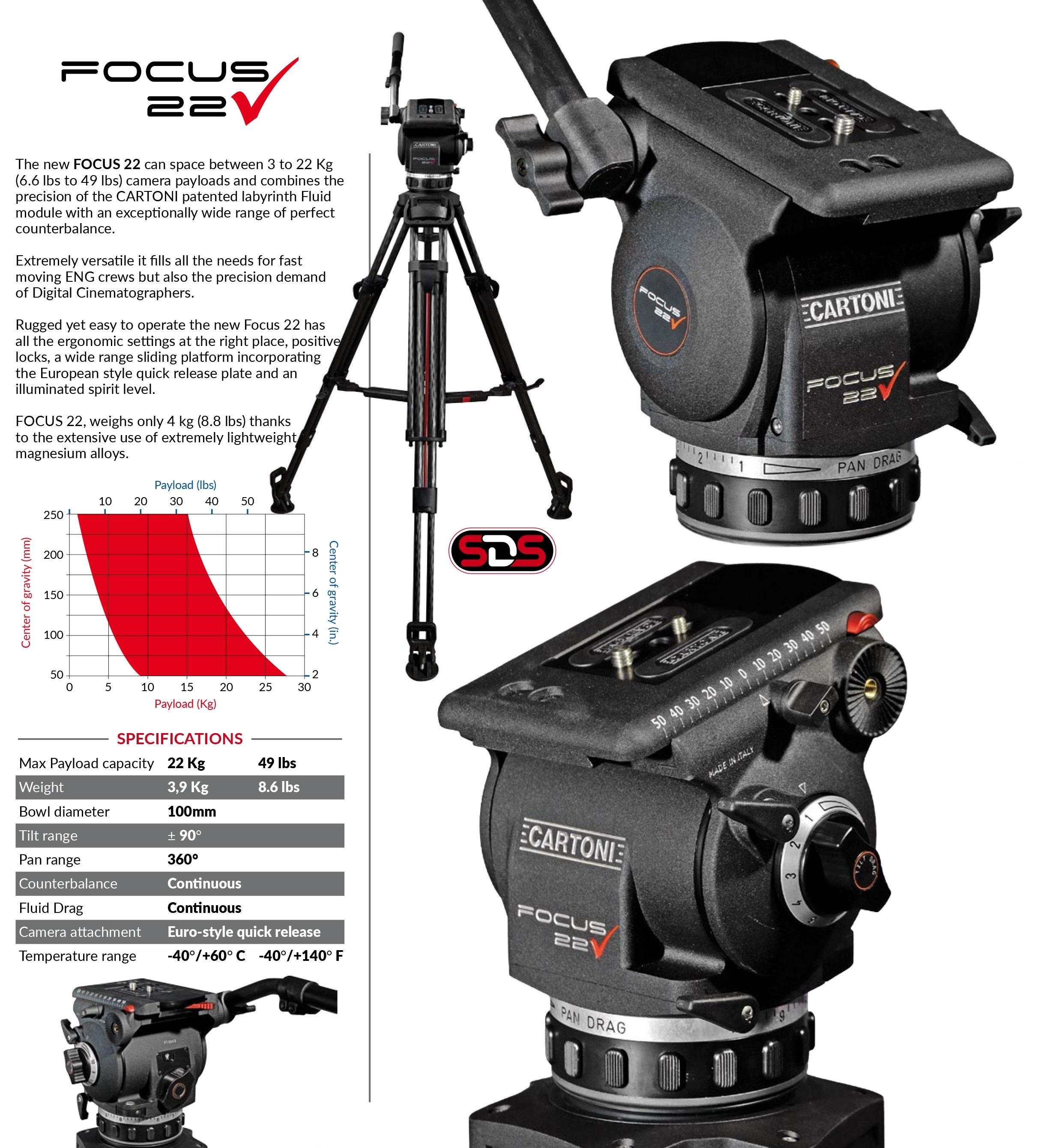 focus 22 overview